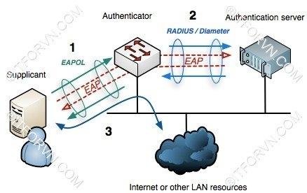 802.1X Tren Window Server 2012-0