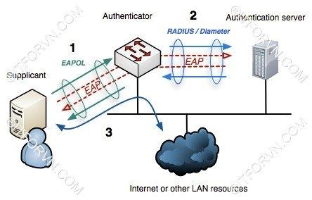 ITFORVN.COM Dynamic-VLAN-Model-0 Cấu hình dynamic vlan - part 1 hiểm họa từ việc bỏ lơ bảo mật layer 2