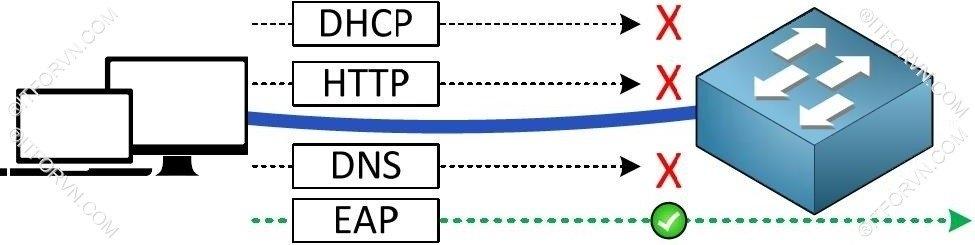 Dynamic VLAN Topology - Cấu hình dynamic vlan - part 1 hiểm họa từ việc bỏ lơ bảo mật layer 2