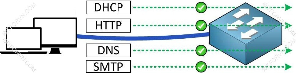 ITFORVN.COM Dynamic-VLAN-Topology2 Cấu hình dynamic vlan - part 1 hiểm họa từ việc bỏ lơ bảo mật layer 2