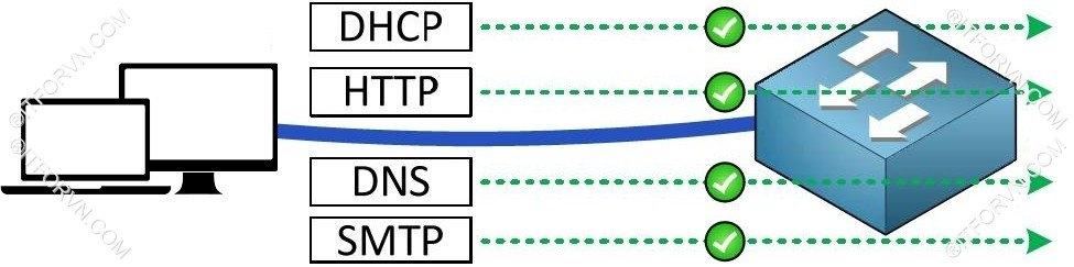 Dynamic VLAN Topology2 - Cấu hình dynamic vlan - part 1 hiểm họa từ việc bỏ lơ bảo mật layer 2