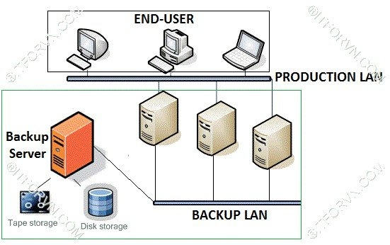 ITFORVN.COM Giai-Phap-Backup-Cho-Doanh-Nghiep-01 Giải pháp backup cho doanh nghiệp - Part 2 Những điều nên biết trước khi bắt tay làm backup
