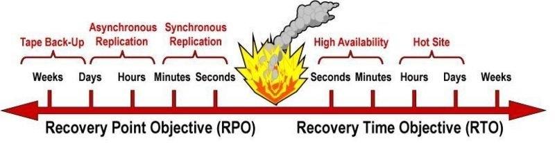 RPO and RTO - Giải pháp backup cho doanh nghiệp – Part 3 - RTO, RPO 2 khái niệm cần nắm khi triển khai backup