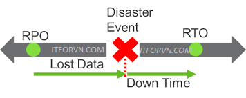 RTO RPO Time - Giải pháp backup cho doanh nghiệp – Part 3 - RTO, RPO 2 khái niệm cần nắm khi triển khai backup