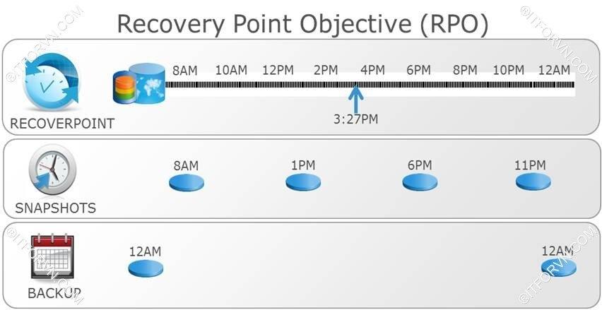 Recovery Point Objective RPO - Giải pháp backup cho doanh nghiệp – Part 3 - RTO, RPO 2 khái niệm cần nắm khi triển khai backup
