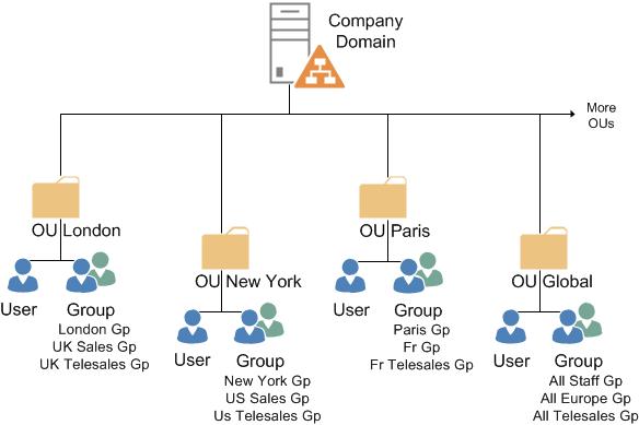 Sample AD structure - [Tự học MCSA MCSE 2016]-Lab 10-Cấu hình OU Group User trong Active Directory