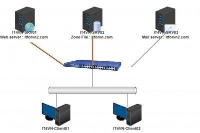 admin - [Tự học MCSA MCSE 2016]-Lab 3- Cấu hình DNS Server trên Windows Server 2016