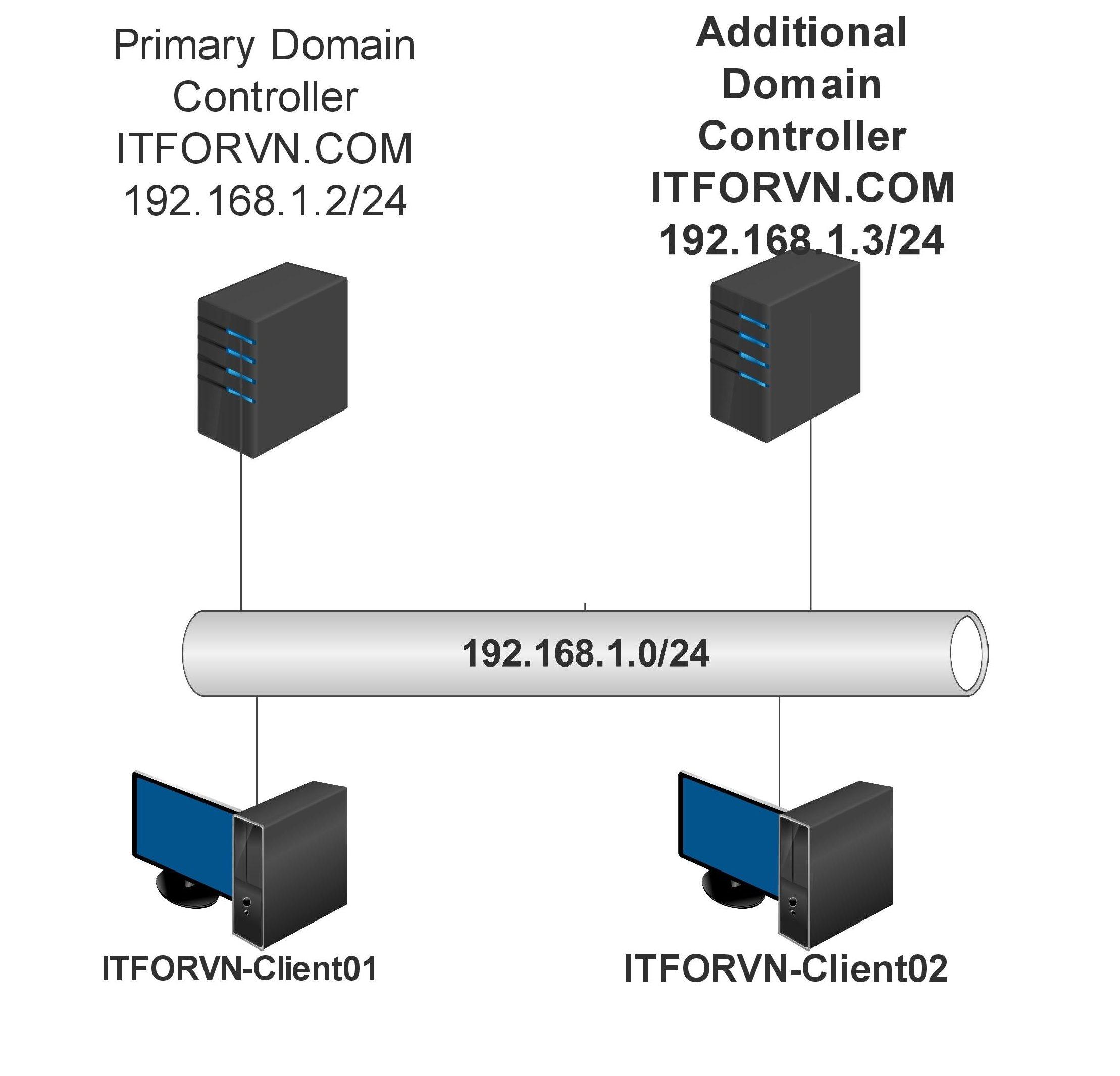 truonghop2 page 001 e1492131306951 - [Tự học MCSA MCSE 2016]-Lab 5- Cấu hình Additional Domain Controller trên Windows server 2016