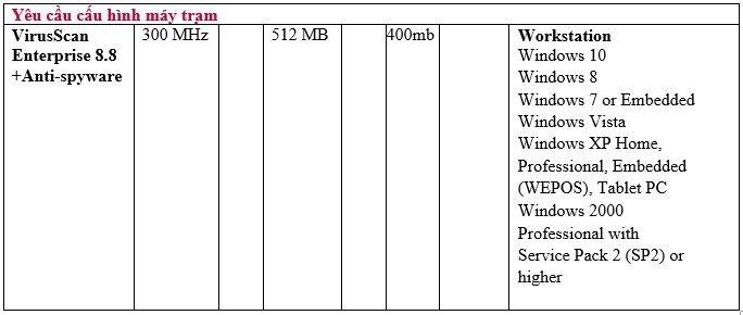 0102DLP - Bảo Mật Dữ Liệu Với McAfee Data Loss Prevent - Phần 1