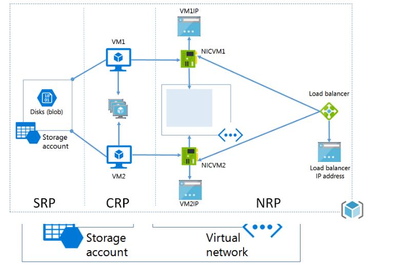 ITFORVN.COM 1-1 Cấu hình IIS frontend và SQL backend với Azure Resource Manager