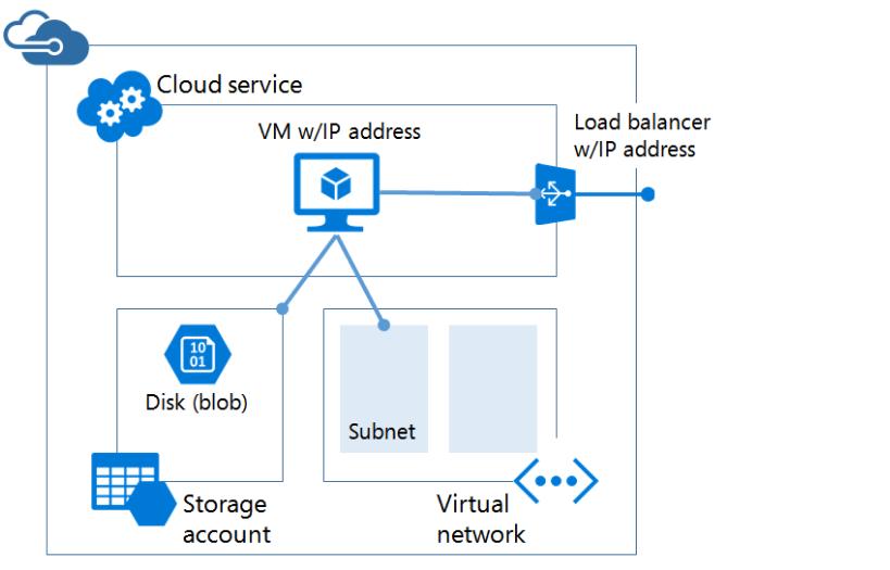 ITFORVN.COM 1 Cấu hình IIS frontend và SQL backend với Azure Resource Manager