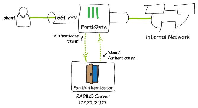 ITFORVN.COM SSL-VPN-with-RADIUS-auth [Tự học MCSA MCSE 2016]-Lab 16-Cấu hình VPN Server với Client to site trên Windows Server 2016 Windows Server vpn client to site virtual private network mcsa 2016 cau hinh vpn server 2016