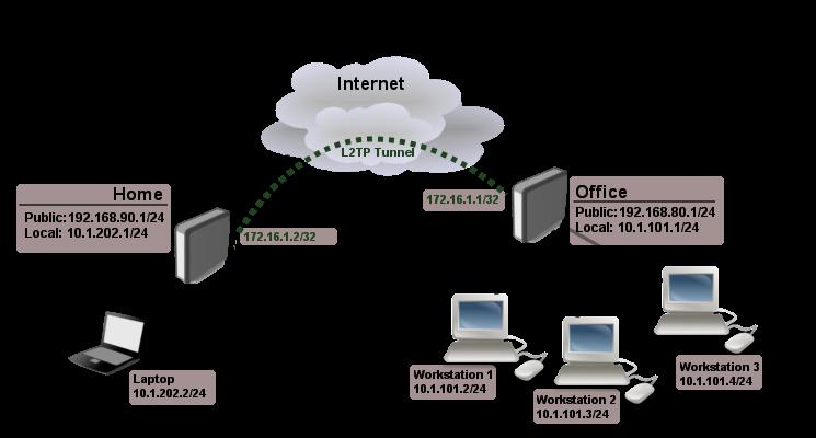 ITFORVN.COM Site-to-site-l2tp-example [Tự học MCSA MCSE 2016]-Lab 16-Cấu hình VPN Server với Client to site trên Windows Server 2016 Windows Server vpn client to site virtual private network mcsa 2016 cau hinh vpn server 2016