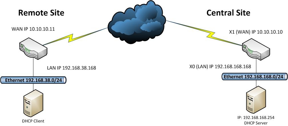 ITFORVN.COM VPN-Example [Tự học MCSA MCSE 2016]-Lab 16-Cấu hình VPN Server với Client to site trên Windows Server 2016 Windows Server vpn client to site virtual private network mcsa 2016 cau hinh vpn server 2016