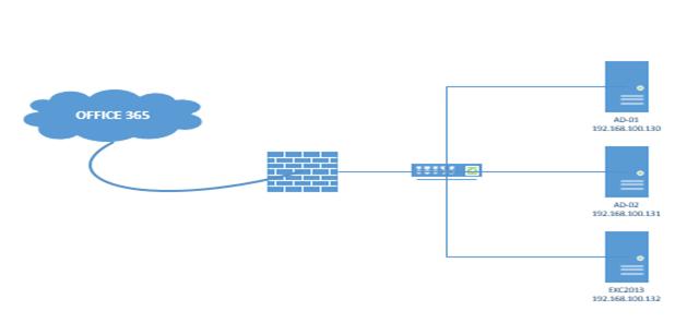 ITFORVN.COM aaaaa Cấu hình Exchange Hybird và DirSync quản lý User AD bằng Azure