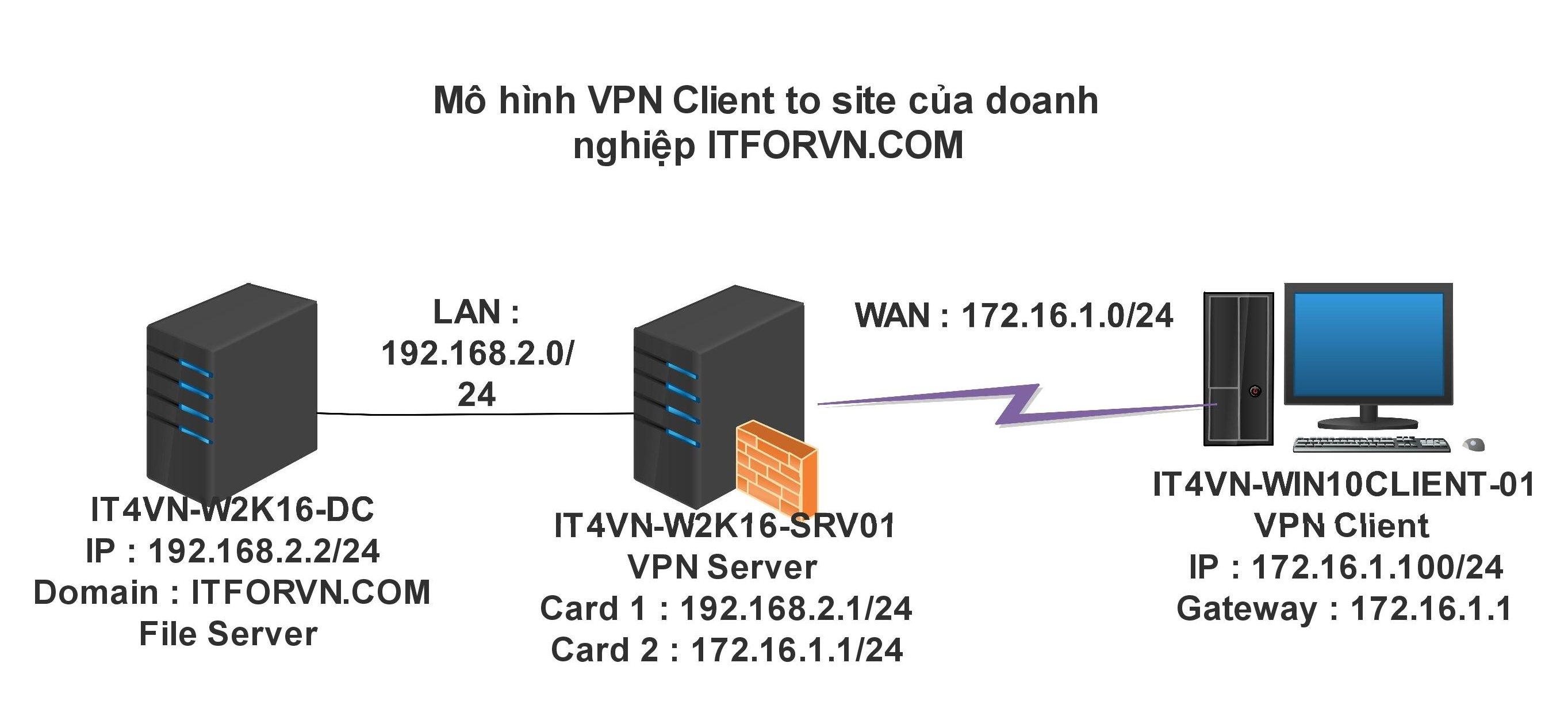 ITFORVN.COM document1-page-001-3-e1496183872210 [Tự học MCSA MCSE 2016]-Lab 16-Cấu hình VPN Server với Client to site trên Windows Server 2016 Windows Server vpn client to site virtual private network mcsa 2016 cau hinh vpn server 2016