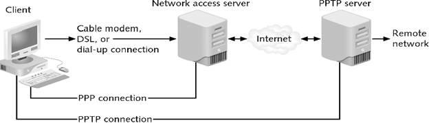 ITFORVN.COM image013-5 [Tự học MCSA MCSE 2016]-Lab 16-Cấu hình VPN Server với Client to site trên Windows Server 2016 Windows Server vpn client to site virtual private network mcsa 2016 cau hinh vpn server 2016