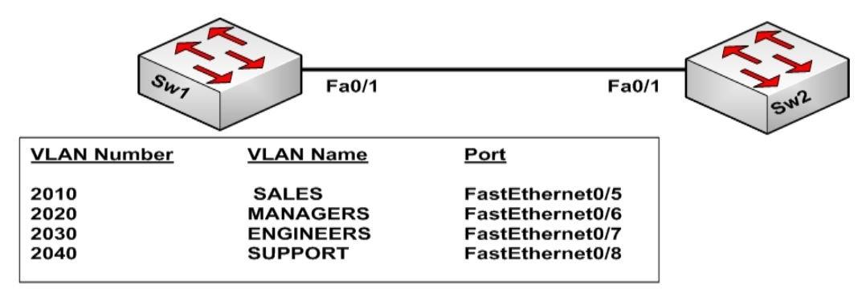 LabSW01 0617 - [LAB-JNI-SW01] Cấu Hình Cơ Bản VLAN trên Switch Catalyst Cisco