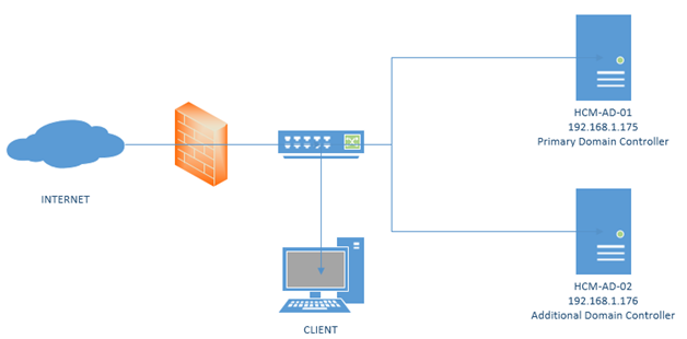 1 - Khôi phục Active Directory trong Windows 2012