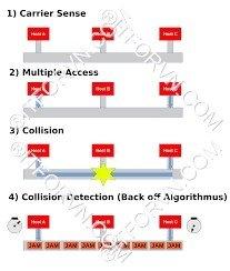 CSMACD hoạt động - [Tự Học CCNA] – Bài 5: Ethernet LAN và hoạt động chuyển mạch