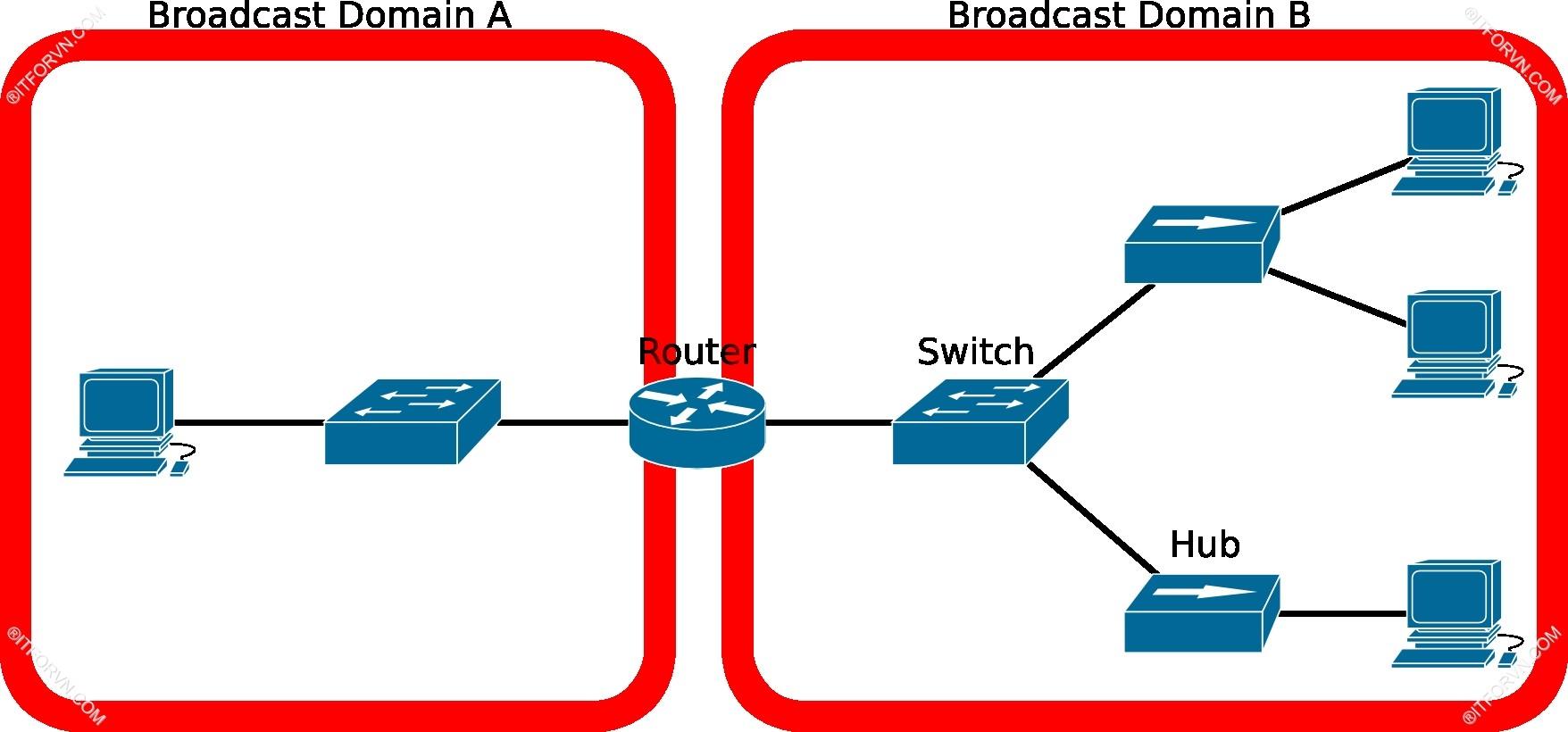 Router kết nối các Collision Domain - [Tự Học CCNA] – Bài 5: Ethernet LAN và hoạt động chuyển mạch