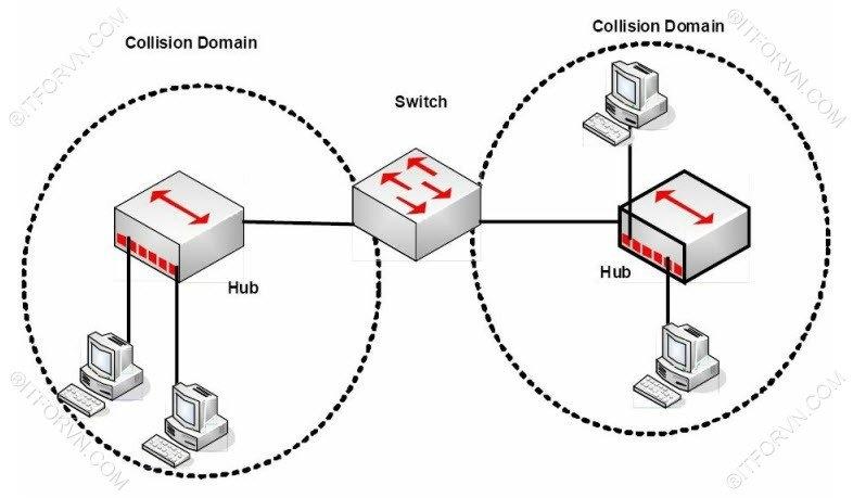 Switch chia nhỏ Collision domain - [Tự Học CCNA] – Bài 5: Ethernet LAN và hoạt động chuyển mạch