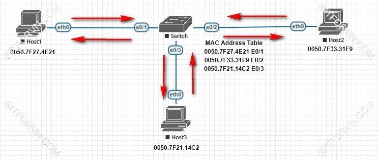 Switch chuyển mạch dựa vào bảng MAC - [Tự Học CCNA] – Bài 5: Ethernet LAN và hoạt động chuyển mạch