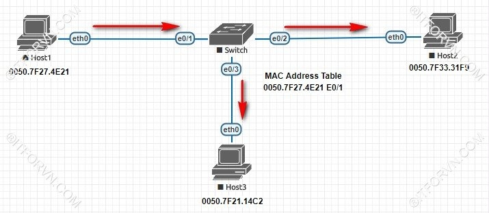 Switch học MAC của host A và forward frame đi tất cả các port còn lại - [Tự Học CCNA] – Bài 5: Ethernet LAN và hoạt động chuyển mạch