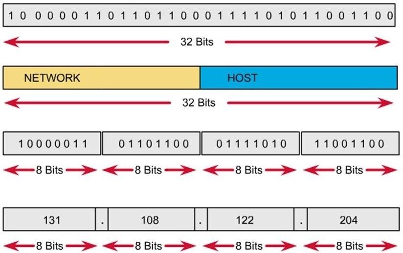 Cấu trúc Phân lớp một địa chỉ IP