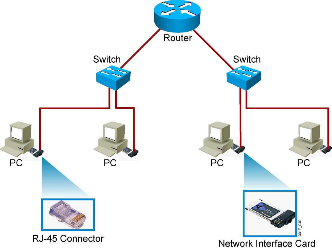 Các thiết bị cơ bản của một hệ thống mạng