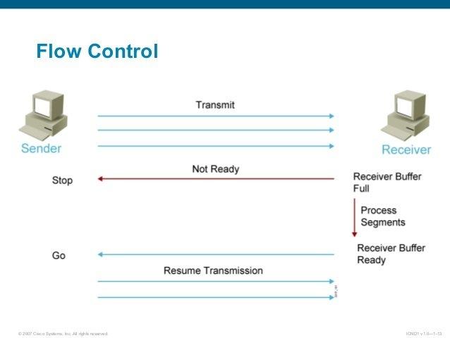 Cơ chế Flow Control