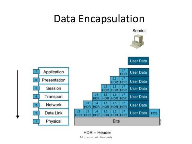 Encapsulation trên host 1 ( sender)
