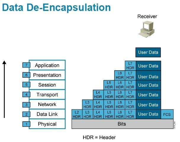 image5 - Tự Học CCNA Bài 2-Mô hình OSI và TCP/IP