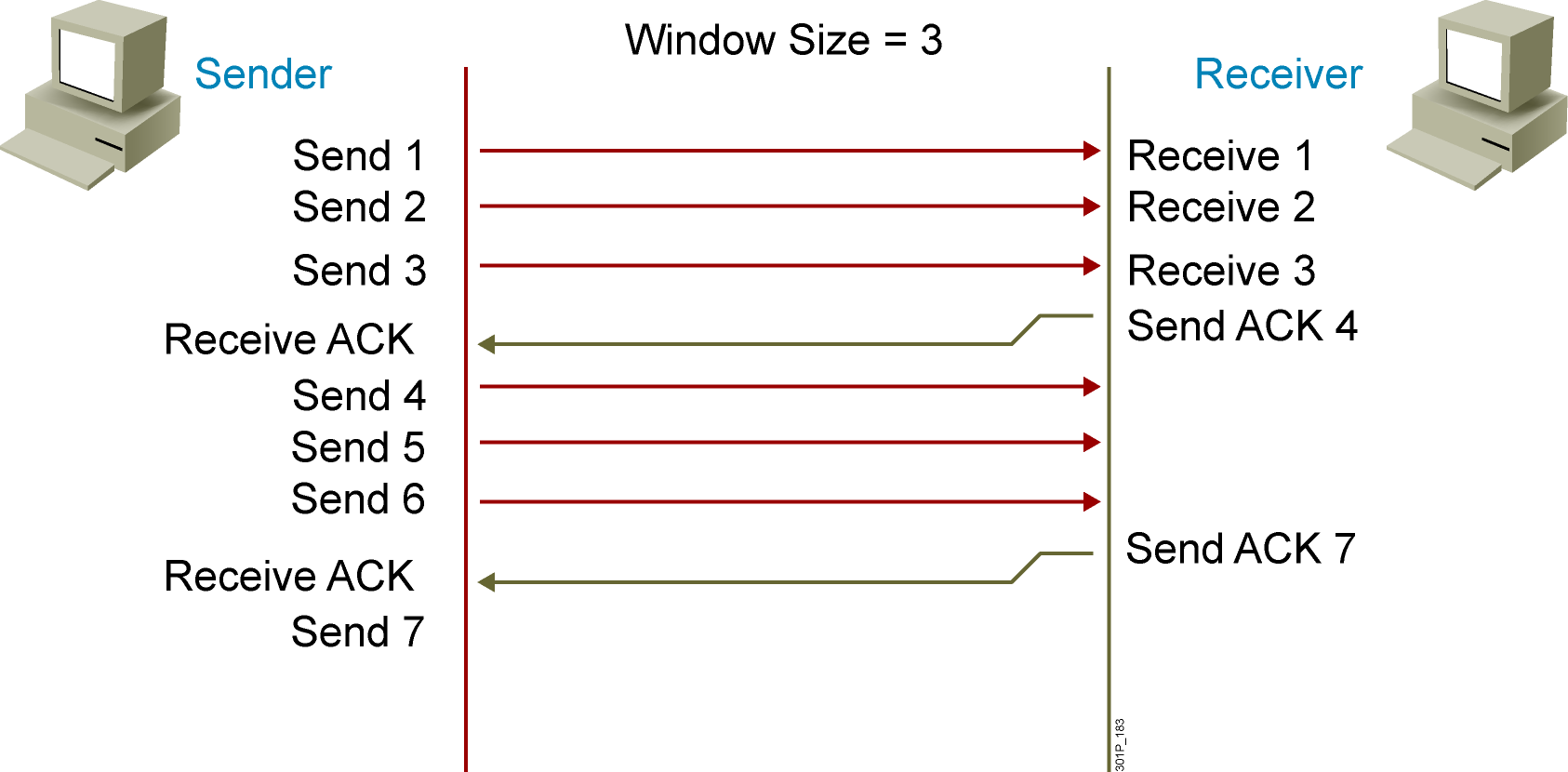 Cơ chế Window size gửi gói tin