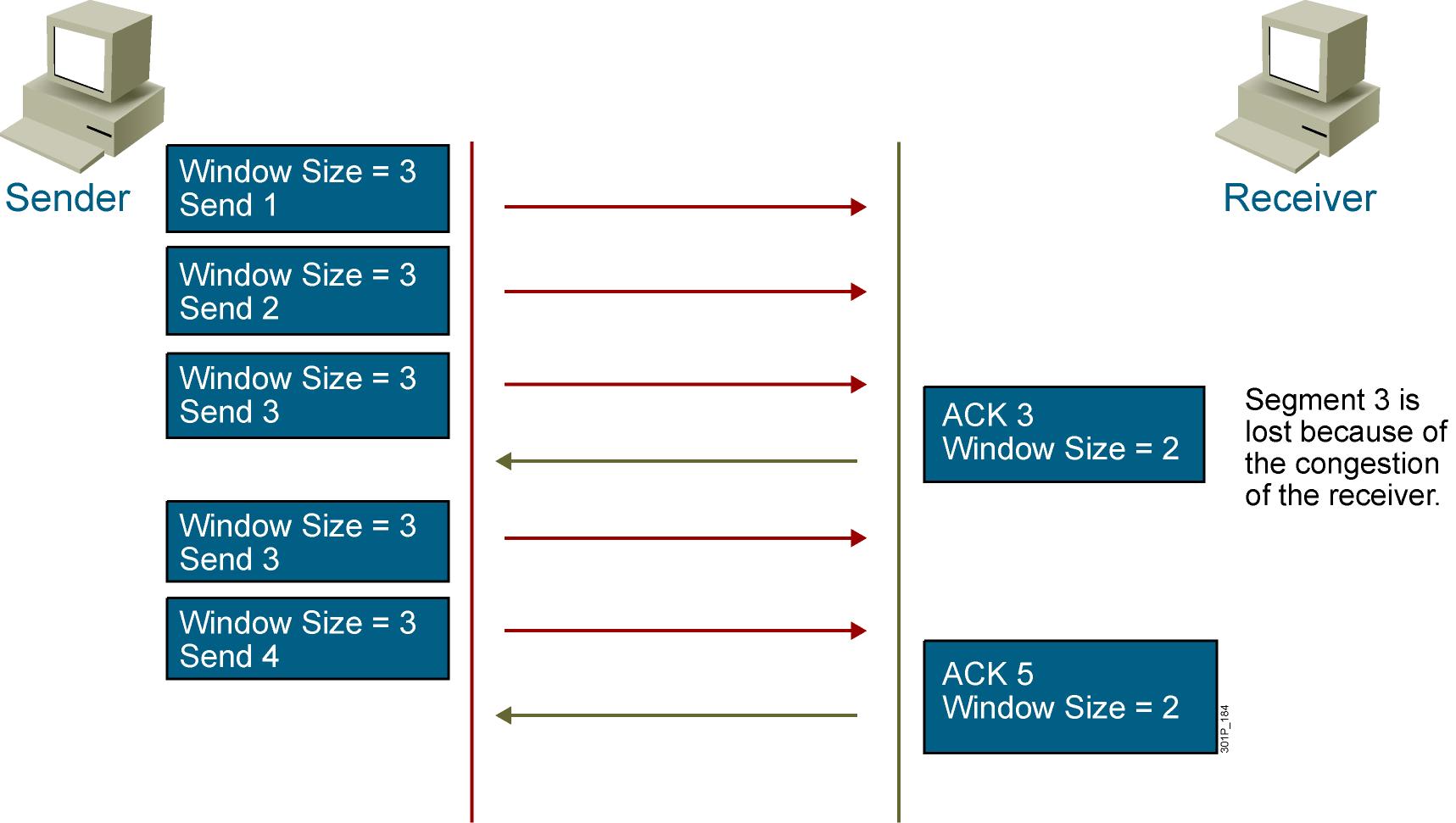 Cơ chế xử lý nghẽn Transport TCP/IP