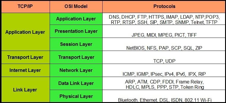 Giao thức đặc trưng của từng tầng của mô hình TCP/IP