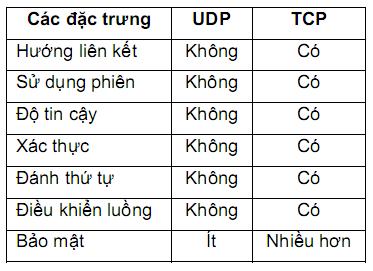 So sánh các đặc trưng UDP và TCP