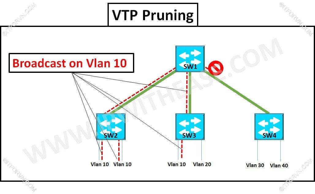 Hoạt động VTP Prunning