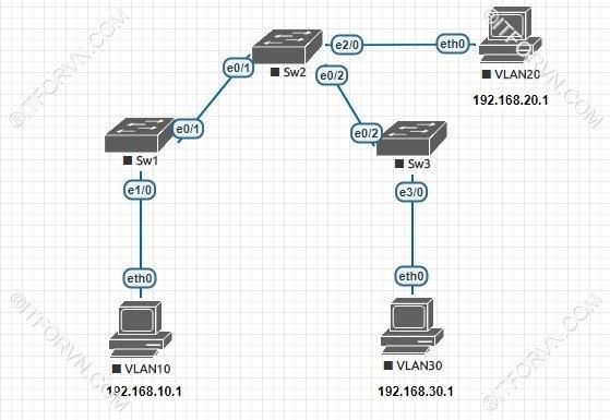 ITFORVN.COM New0120image1 Tự Học CCNA Lab 3: Cấu hình VLAN, Trunking, VTP Tự Học ccna ccna