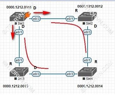 ITFORVN.COM New0148Spanning-Tree-và-cach-thuc-hoat-dong-10 Tự Học CCNA Bài 7: Giao thức Spanning Tree (STP)