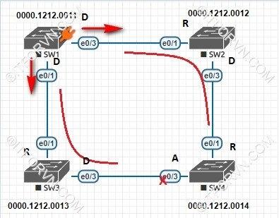 ITFORVN.COM New0149Spanning-Tree-và-cach-thuc-hoat-dong-11 Tự Học CCNA Bài 7: Giao thức Spanning Tree (STP)