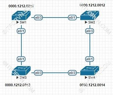 ITFORVN.COM New0152Spanning-Tree-và-cach-thuc-hoat-dong-4 Tự Học CCNA Bài 7: Giao thức Spanning Tree (STP)