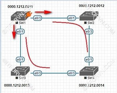 ITFORVN.COM New0154Spanning-Tree-và-cach-thuc-hoat-dong-6 Tự Học CCNA Bài 7: Giao thức Spanning Tree (STP)