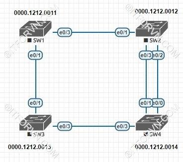 ITFORVN.COM New0155Spanning-Tree-và-cach-thuc-hoat-dong-7 Tự Học CCNA Bài 7: Giao thức Spanning Tree (STP)