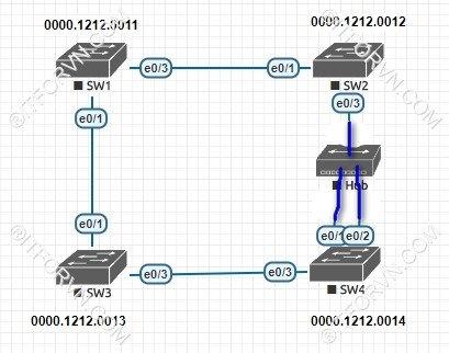 ITFORVN.COM New0156Spanning-Tree-và-cach-thuc-hoat-dong-8 Tự Học CCNA Bài 7: Giao thức Spanning Tree (STP)