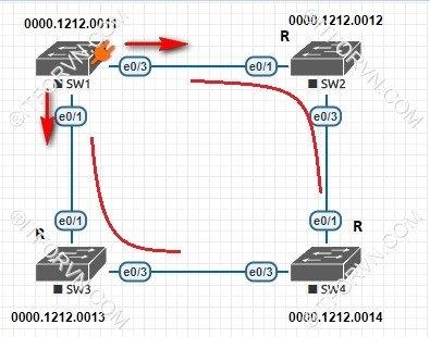 ITFORVN.COM New0157Spanning-Tree-và-cach-thuc-hoat-dong-9 Tự Học CCNA Bài 7: Giao thức Spanning Tree (STP)