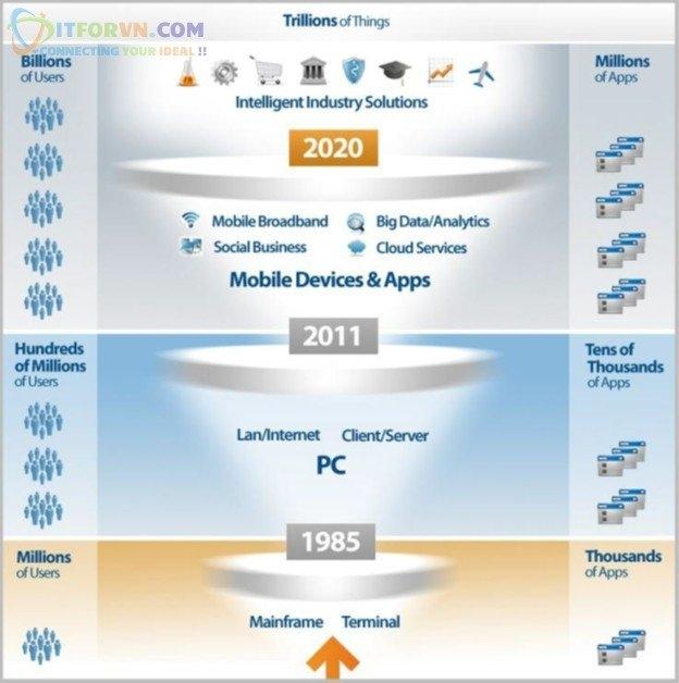 ITFORVN.COM Giai-Phap-Cloud-Micrsoft-Azure-Toan-Tap-10-1 Microsoft Azure Toàn Tập-Xu thế nền tảng công nghệ_Part 1