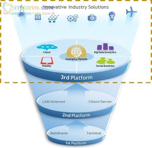 ITFORVN.COM Giai-Phap-Cloud-Micrsoft-Azure-Toan-Tap-8 Microsoft Azure Toàn Tập-Xu thế nền tảng công nghệ_Part 1