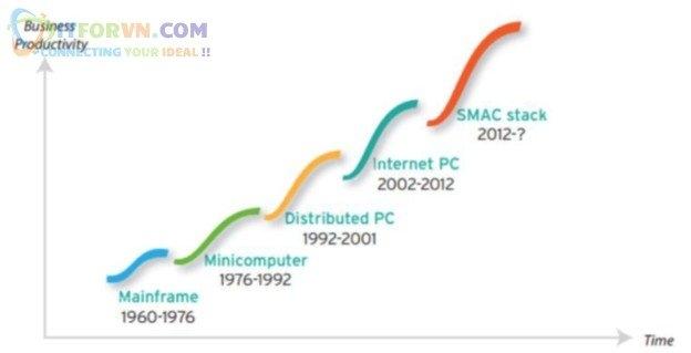 ITFORVN.COM Giai-Phap-Cloud-Micrsoft-Azure-Toan-Tap-9 Microsoft Azure Toàn Tập-Xu thế nền tảng công nghệ_Part 1