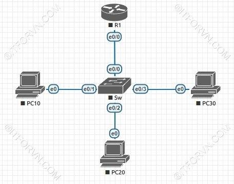 L4 1 Dinh tuyen VLAN - Tự Học CCNA-Lab 4 Cấu hình InterVLAN Routing